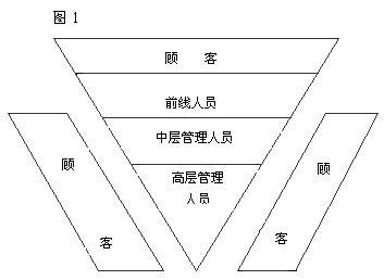公司的组织架构仍是沿袭下来的传统模式呈金字塔型,顶端是高层管理
