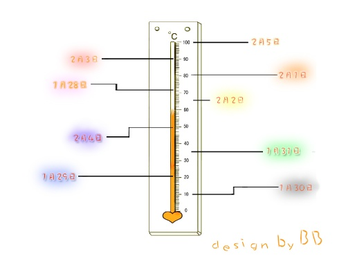 心情温度计图片